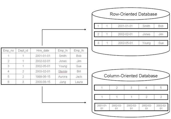 Row-Oriented 資料庫 v.s. Columnar資料庫?