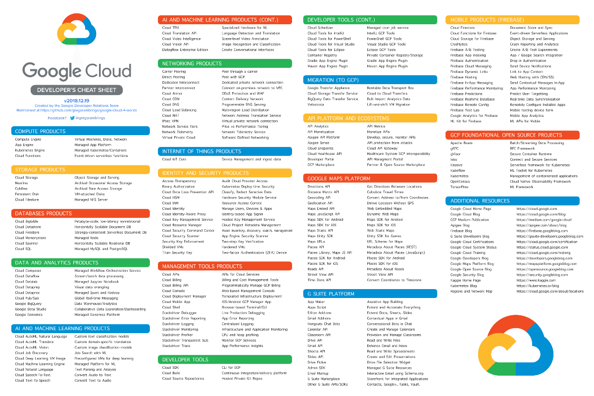 Image result for gcp services 2019
