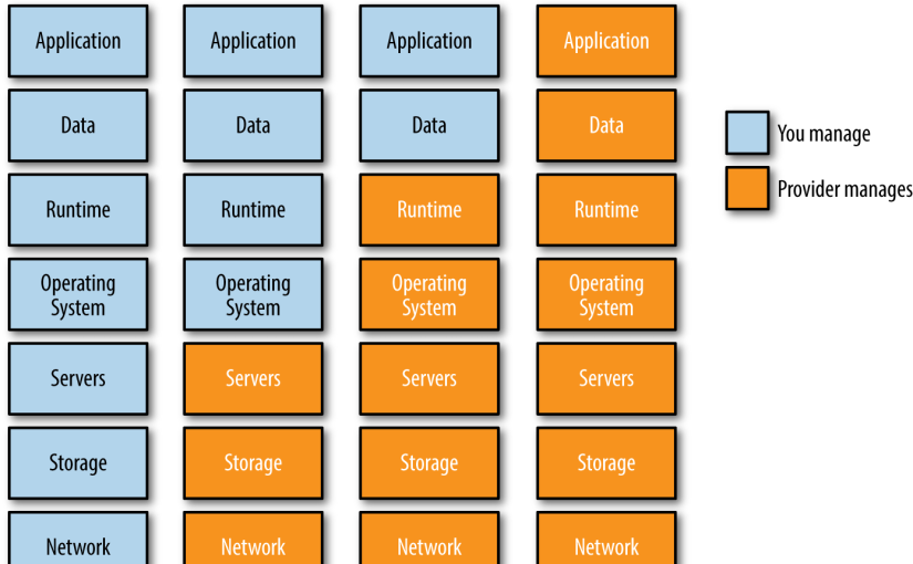 Cloud-Native v.s. Cloud-Based應用
