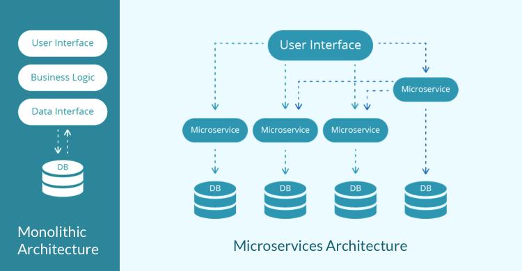 什麼是 Microservices?以及優勢劣勢為何? – Be Creative, Be Curious.